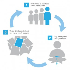 video game cycle